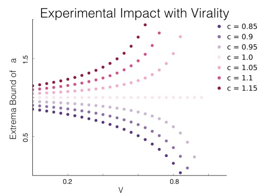 Experimental Impact with Virality