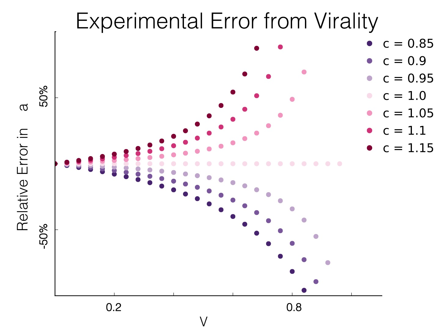 Experimental Error from Virality