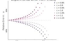 Bounding Viral Impact inExperiments