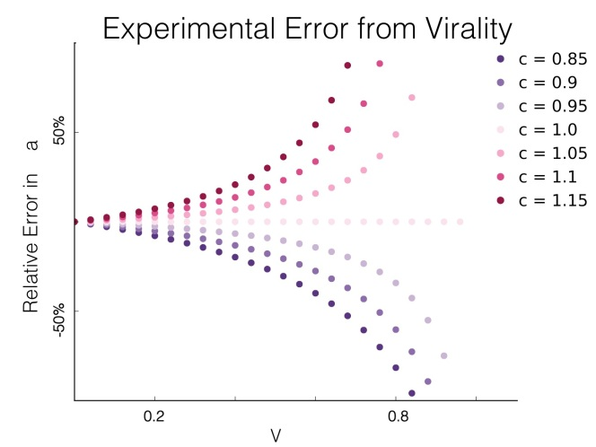 Bounding Viral Impact in Experiments